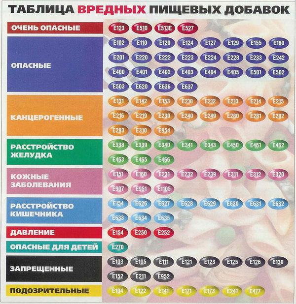 Таблица Е добавок