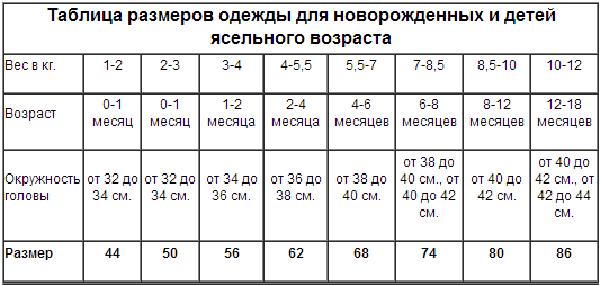 Таблица размеров для новорожденного ребенка