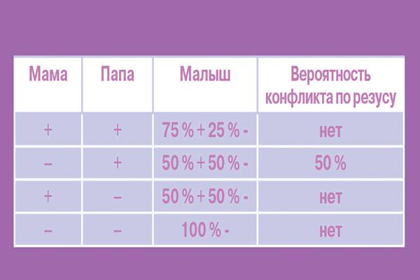 Таблица совместимости резус-факторов