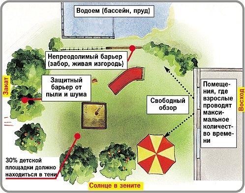 Схема расположения детской площадки