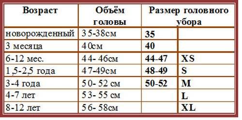 Таблица размеров детских головных уборов