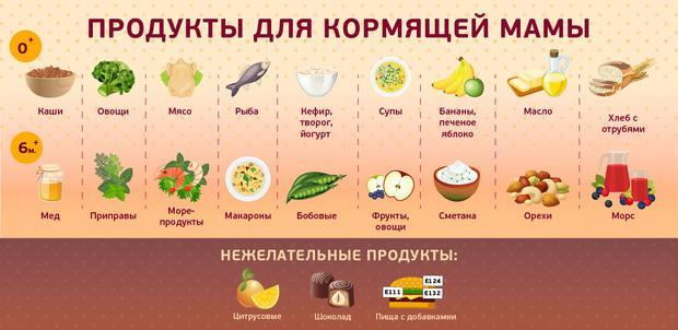 Что можно есть при грудном кормлении